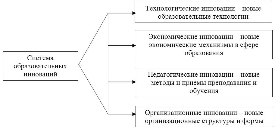 Курсовая работа Проблемы внедрения технологических инноваций в РФ  Технологические инновации курсовая